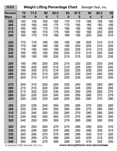 Weight Lifting Percentage Chart Fitness Weight Lifting