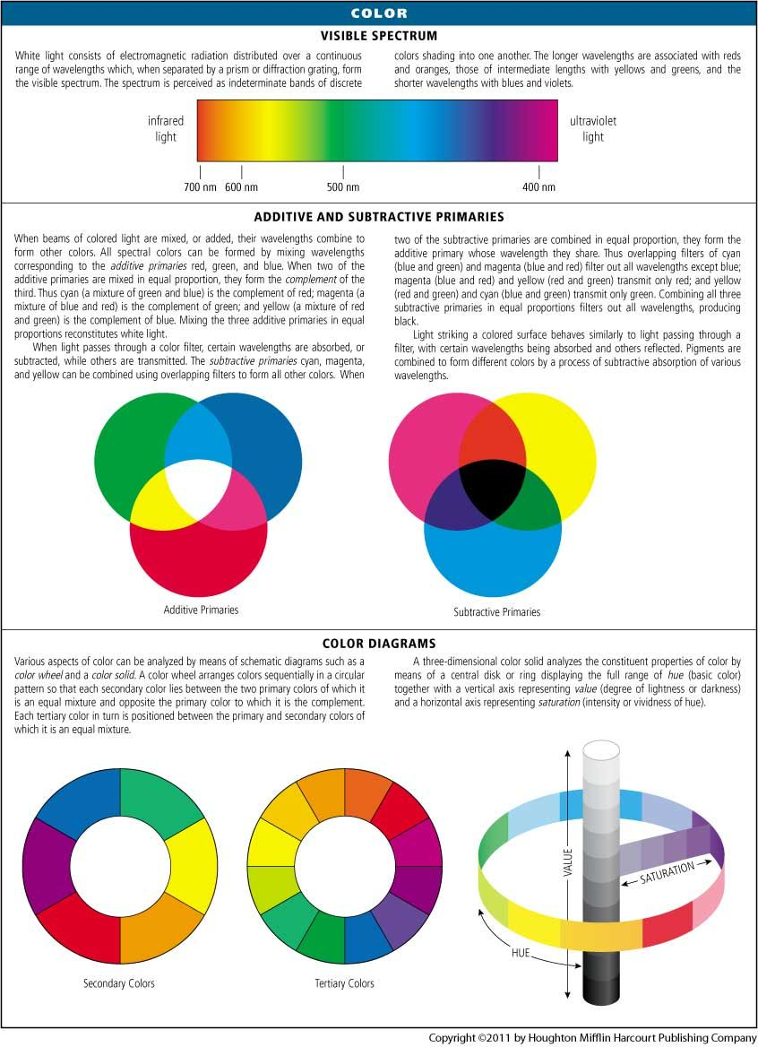 Full Size Picture A5color Subtractive Color Definition Of Color Color Meanings