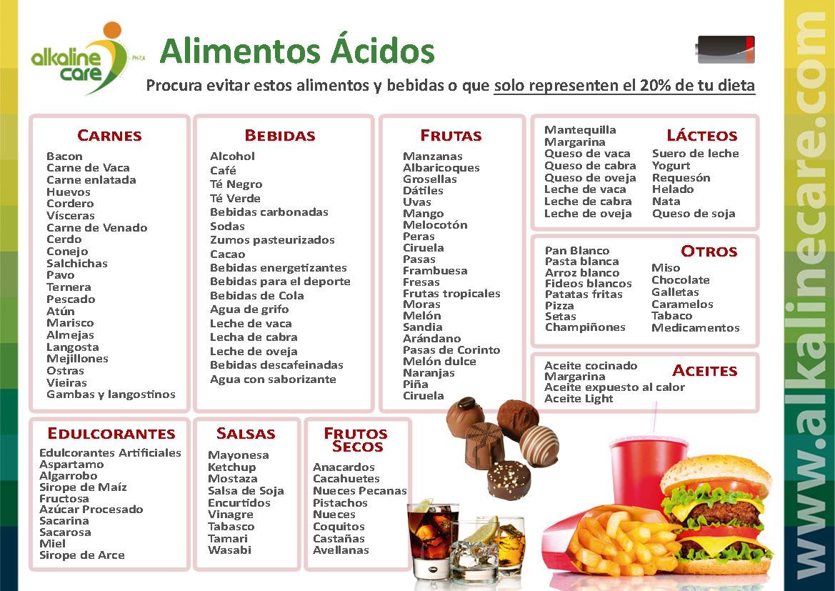 Tabla3 Png 1169 827 Alimentos Acidos Y Alcalinos Lista De Alimentos Saludables Alimentos Alcalinos