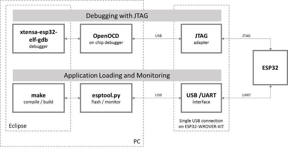 Jtag Debugging Writing Software Interface Arduino