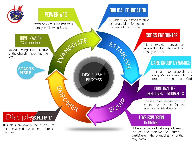 Purpose Driven 5 Purposes Powerpoint
