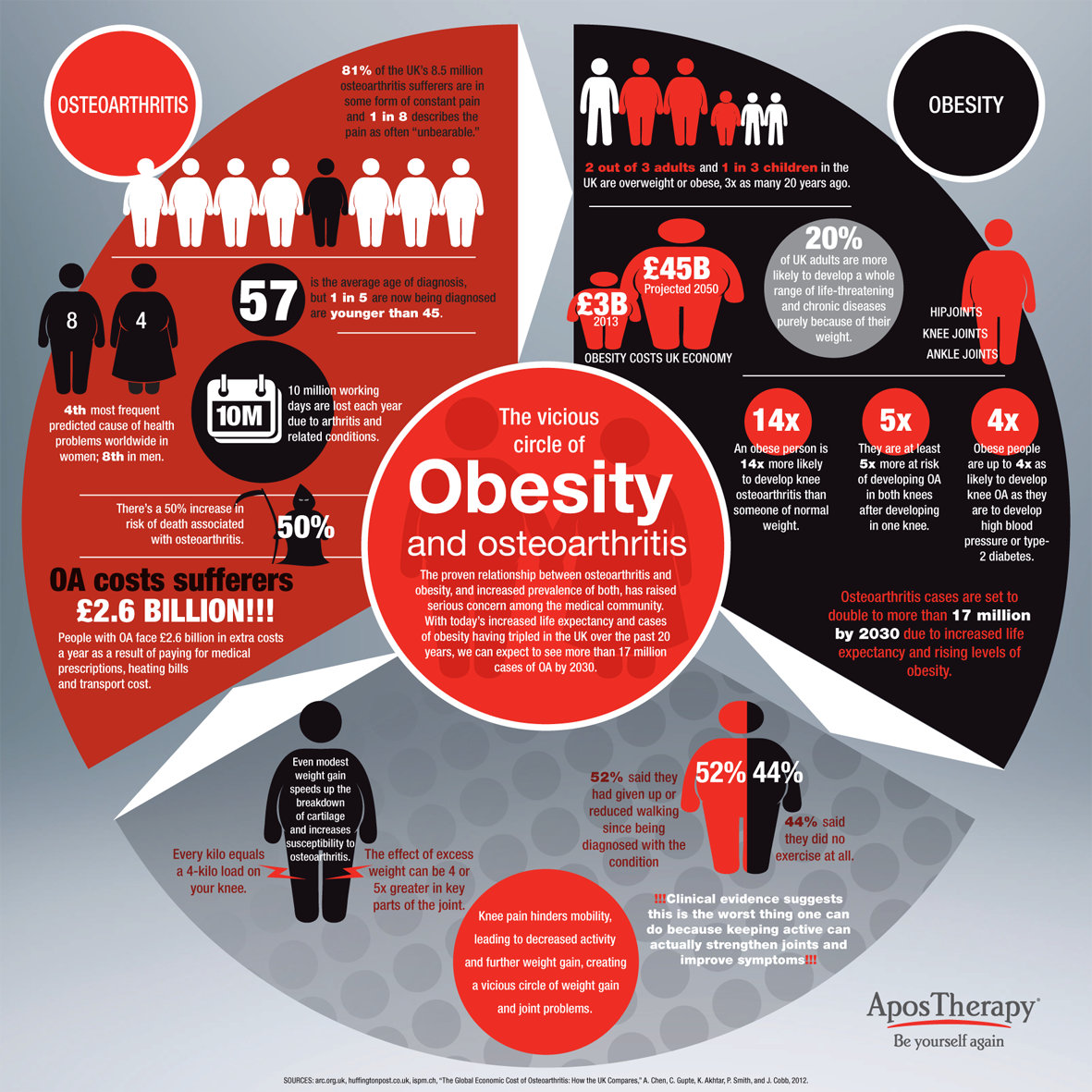 Obesity and Osteoarthritis by HUG Osteoarthritis