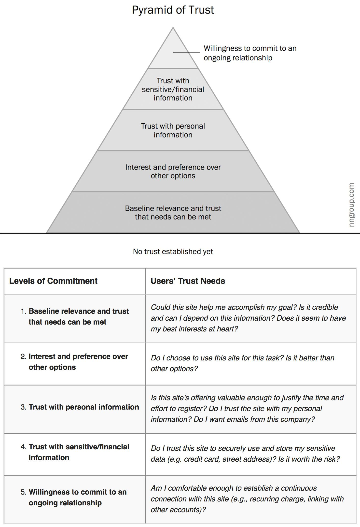Five experiential levels of commitment shown on the
