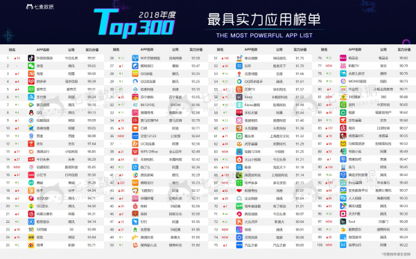 Qimai Data has Released the 2018 Most Powerful APP List