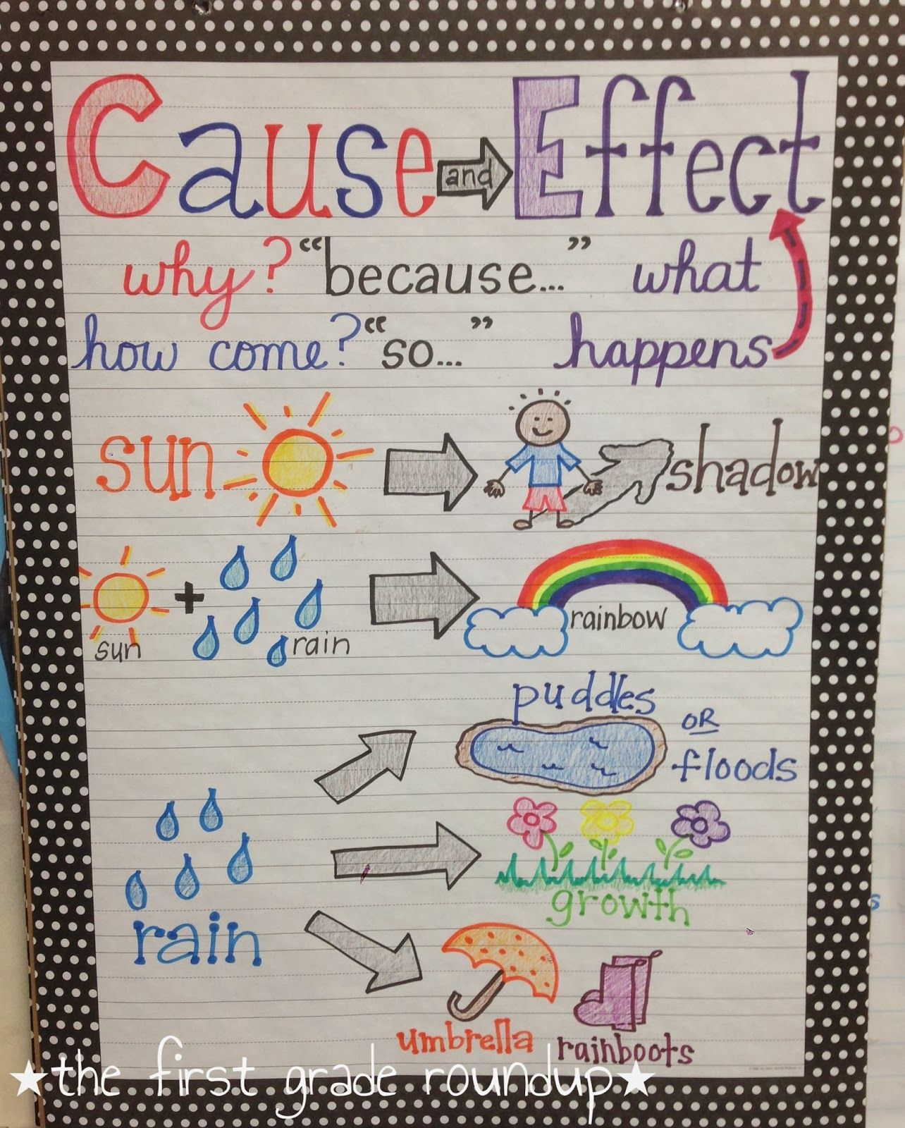 Cause Amp Effect Anchor Chart Thefirstgraderoundupspot