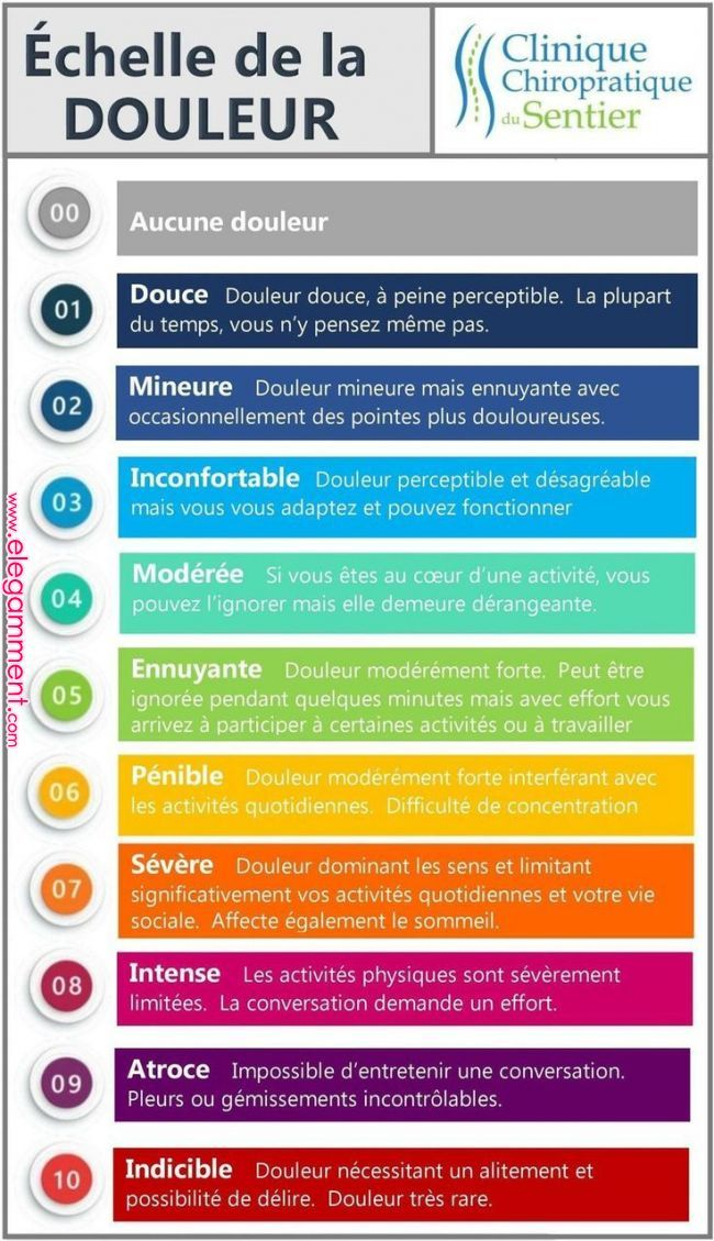 Science Infographic And Charts Echelle De La Douleur Clinique Chiropratique Du Sentier Trois Rivieres 819 690 4035 Infographic Infographic Coo Frans Leren Energie Gedrag