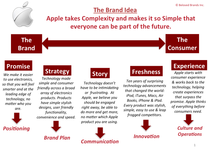 How to use your brand idea to drive every part of your