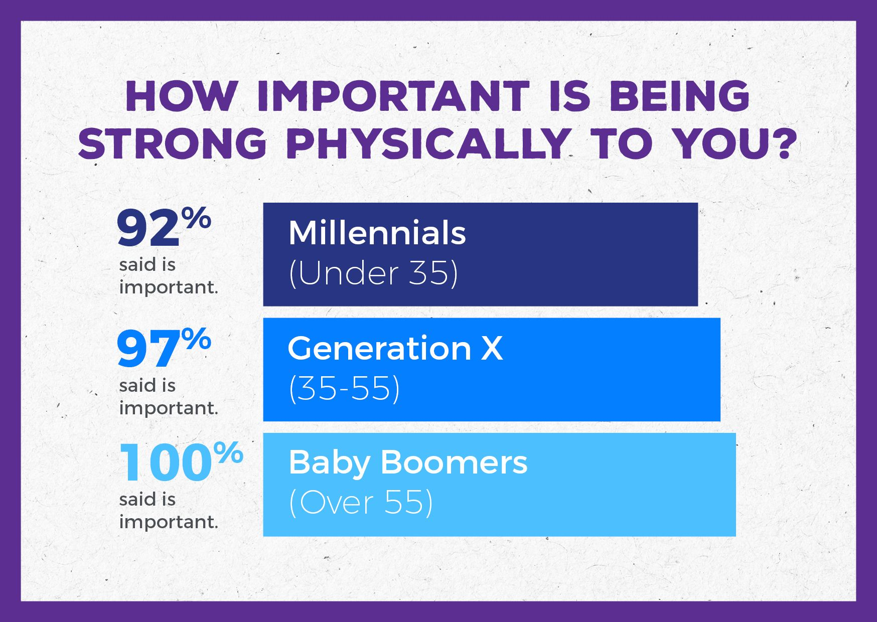Baby Boomers, Generation X and Millennials all agree being ...
