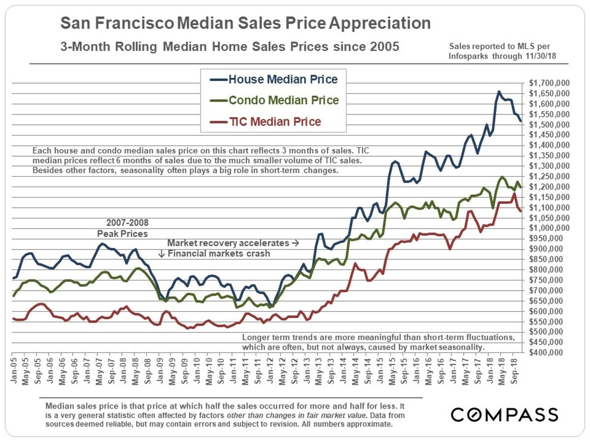 San Francisco Median Home Price Appreciation Real Estate