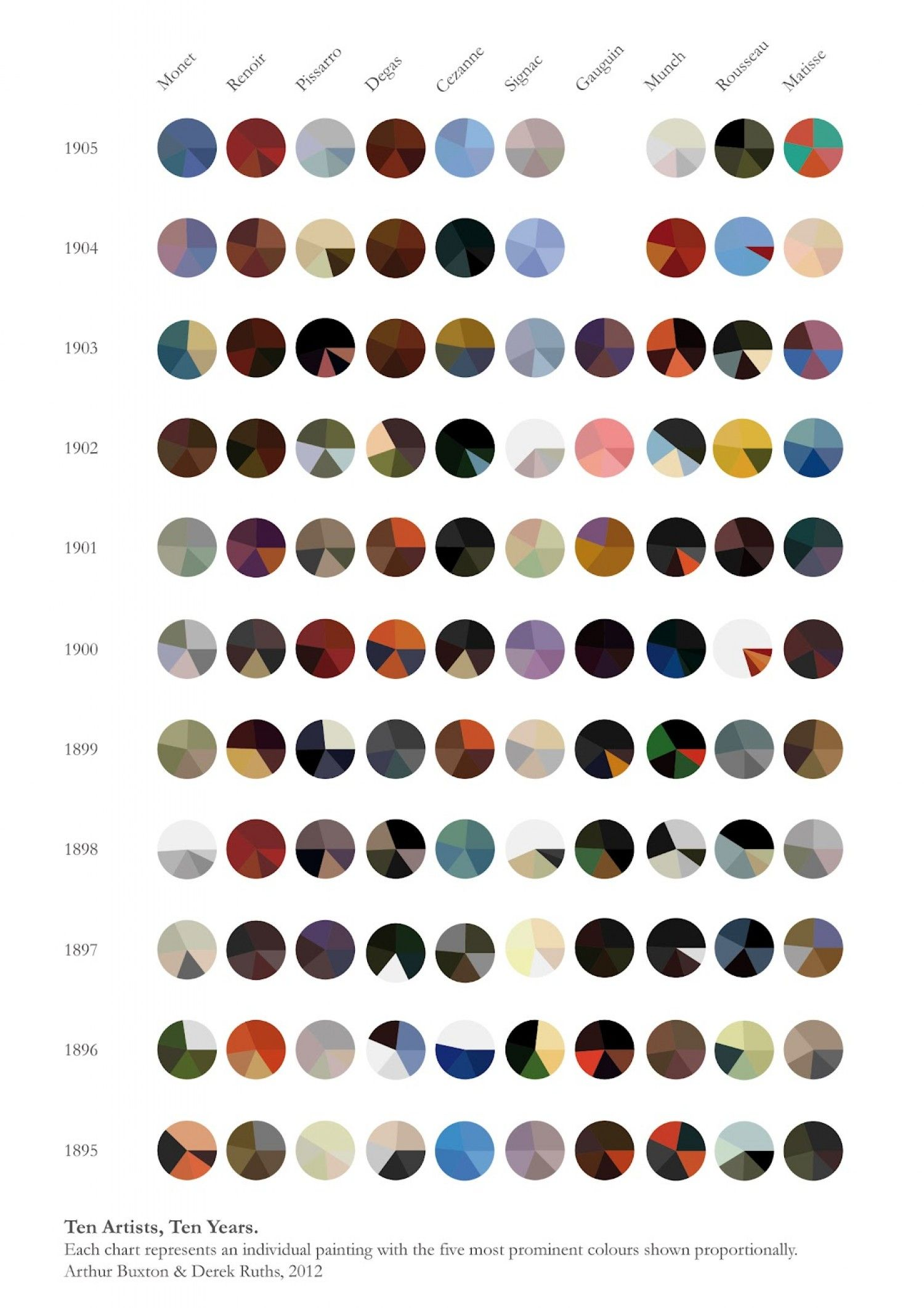 Color palettes of famous artists, visualized as pie charts