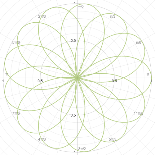 Polar Coordinate Graph Paper  Google Search  Geometry