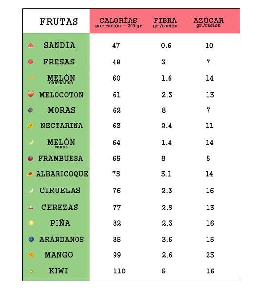Tabla de azucares de las frutas