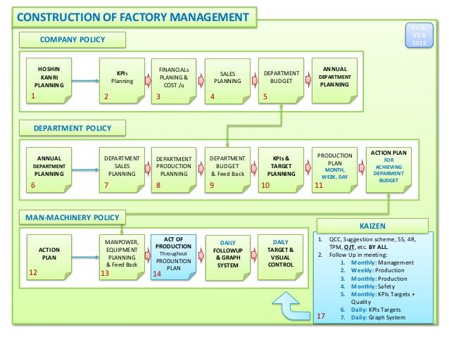 The House Of Lean Manufacturing  Lean Management V  Lean