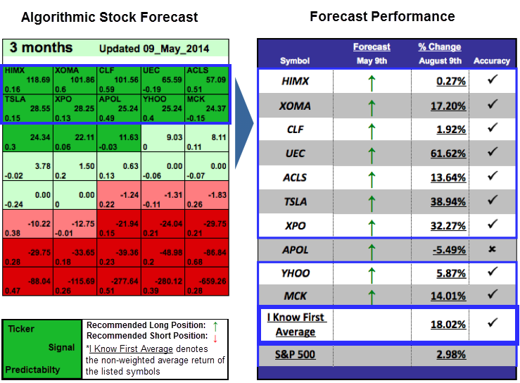 Stock Forecasting Based On a Predictive Algorithm 61.62