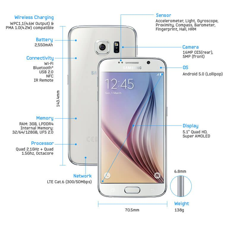 Samsung Galaxy S6 Specifications | Reading about Technology