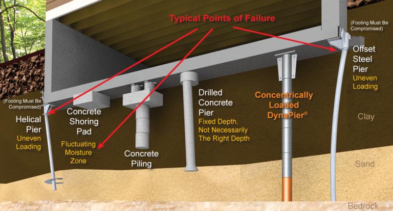 Reliable Foundation Repair Contractors In Little Rock Foundation Repair Repair Foundation