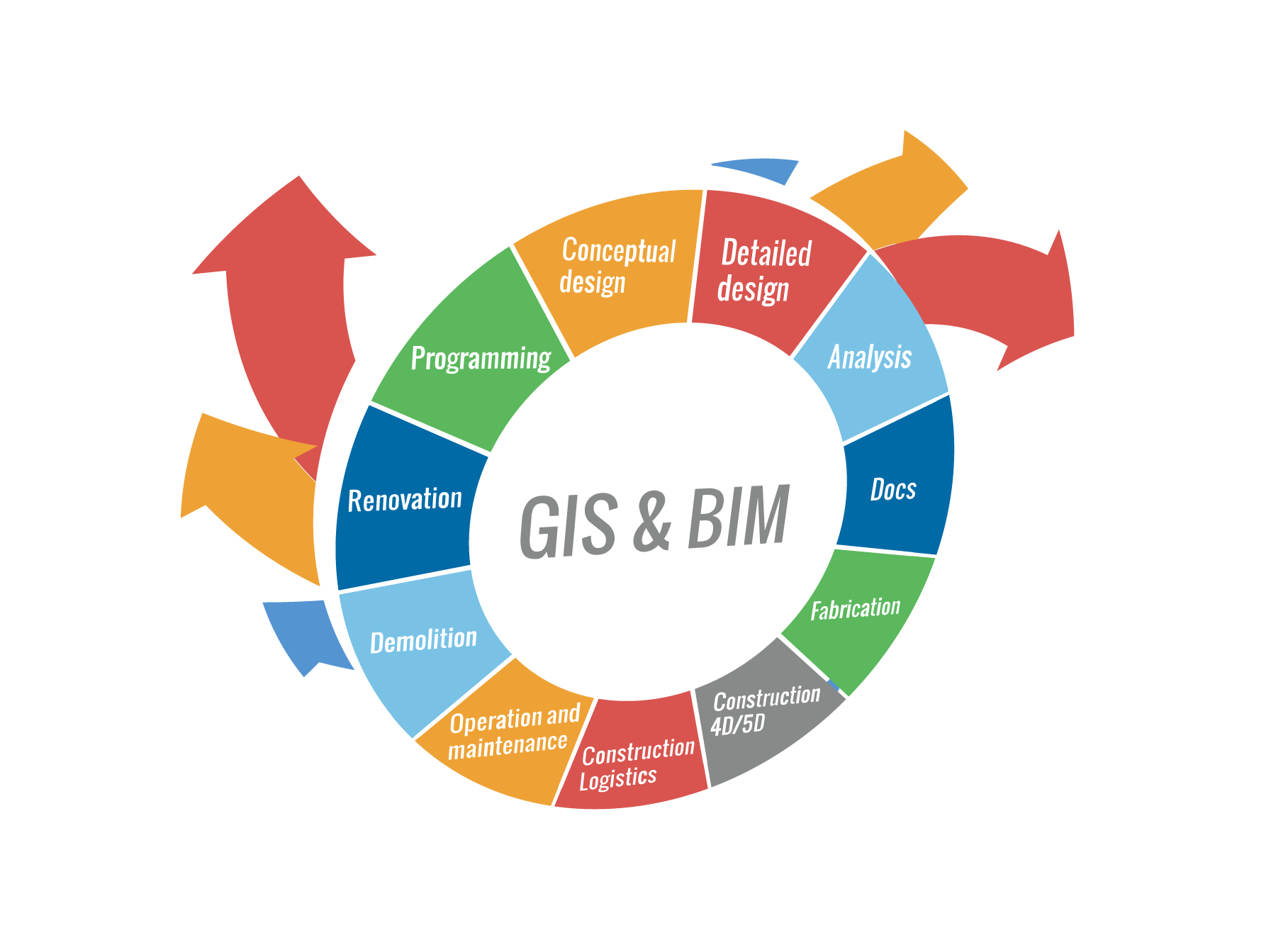 openMAINT - #GIS & #BIM Discover how useful #geotags are for the