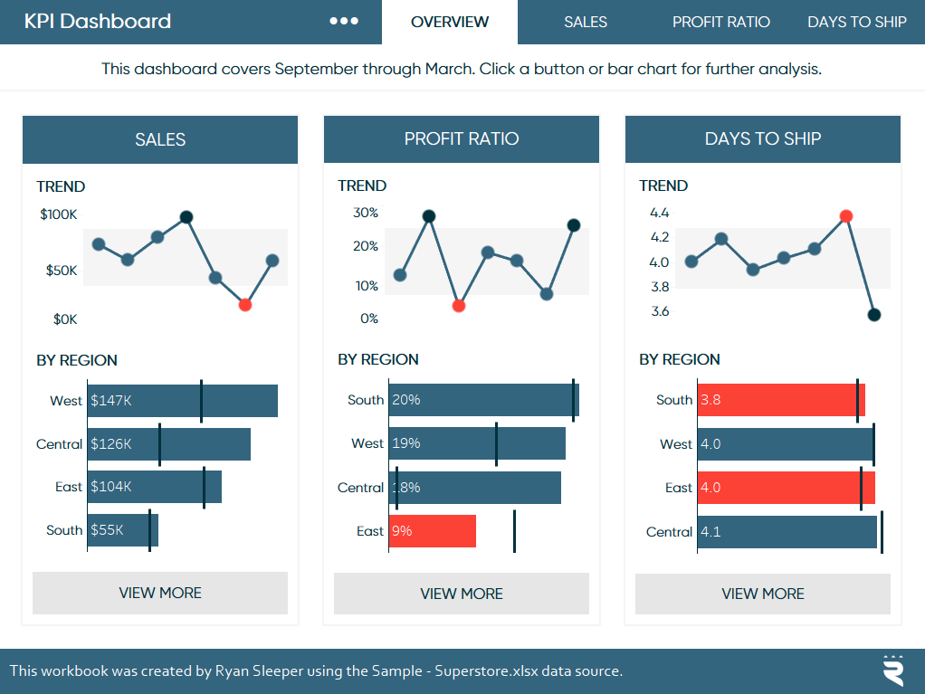 Sometimes Separate Dashboards Warrant Their Own Workbooks And Your User Interface Should Provide An Data Dashboard Kpi Dashboard Project Management Dashboard