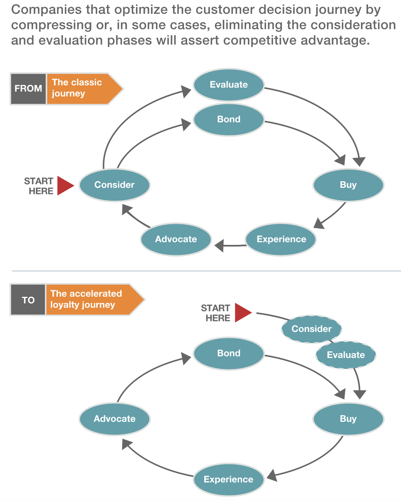 The Evolution Of Consumer Behavior In The Digital Age Customer Journey Mapping Customer Experience Mapping Consumer Behaviour