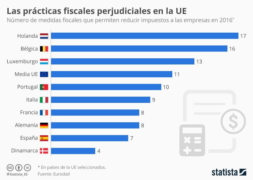 Infografía Las Prácticas Fiscales Perjudiciales En La Ue Paises Empresas Luxemburgo