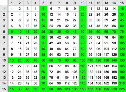 Awesome 15 X 15 Multiplication Chart Free Print Out | How Do I Find A Multiplication  Chart