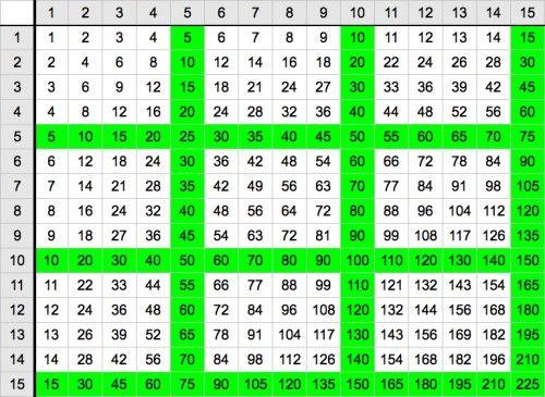 15 x 15 multiplication chart pdf