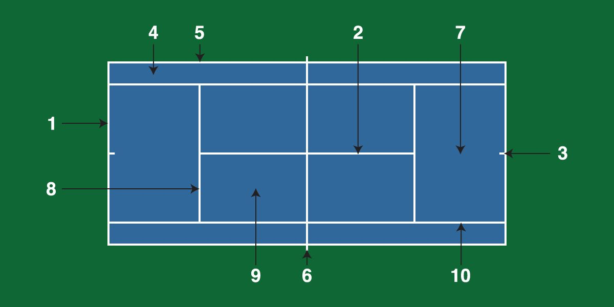 Tennis Court Diagram Tennis Court Tennis Diagram