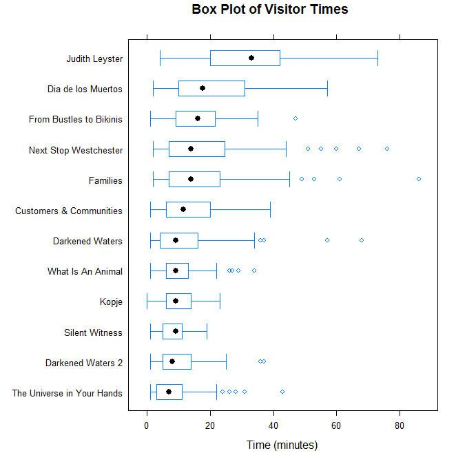 Comparing Distributions With Box Plots Data Visualisation And
