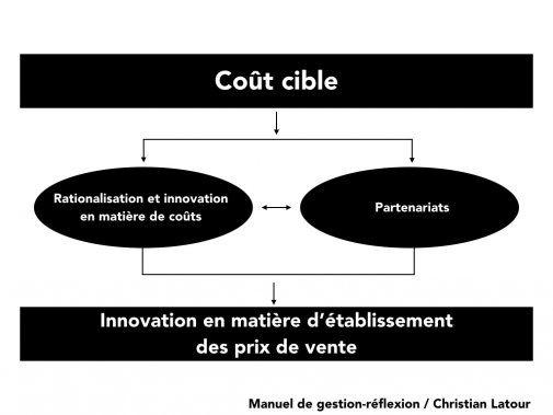 Les 5 étapes pour évaluer la faisabilité d'une proposition de valeur dans le secteur de la restauration ! - La Revue HRI : HOTELS, RESTAURANTS et INSTITUTIONS