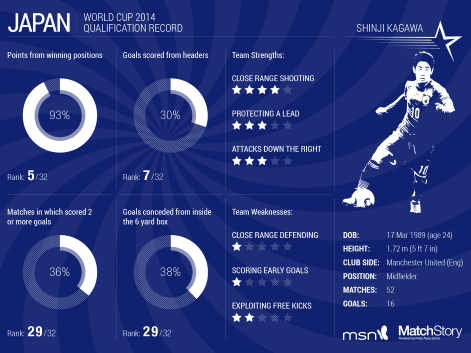 Japan's World Cup 2014 Qualification Stats Japan world