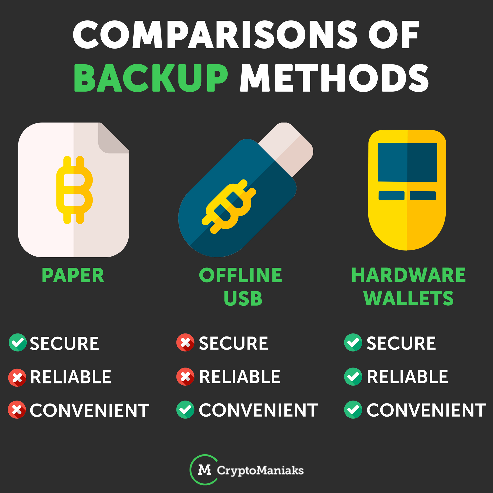 One Of The Most Vital Steps When Asking How To Store Cryptocurrency Is Understanding The Need For Backing Up Yo Cryptocurrency How To Get Rich About Me Blog