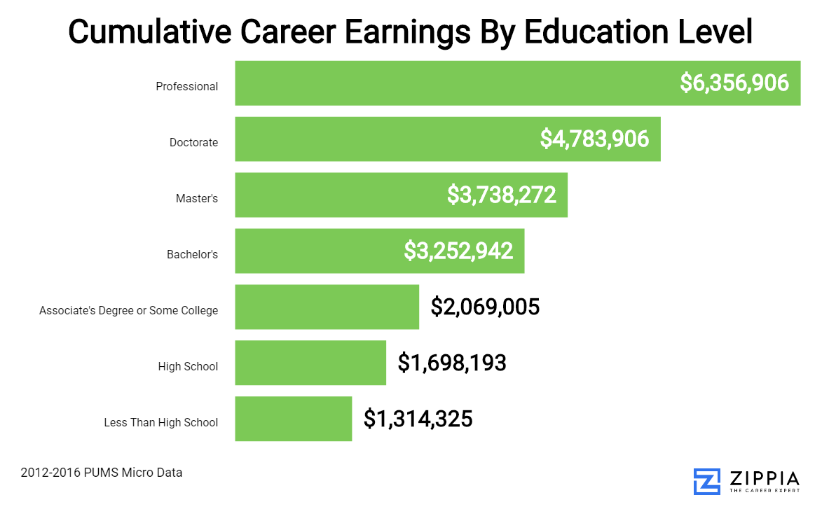 An Interactive Exploration Of Education's Impact On Career