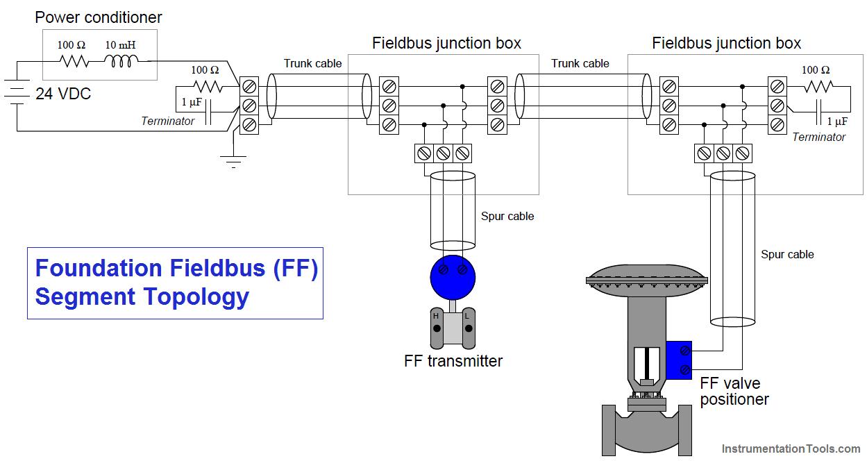 Foundation Fieldbus  FF  Segment Topology   Instrumentation Tools      Diagram     Control system