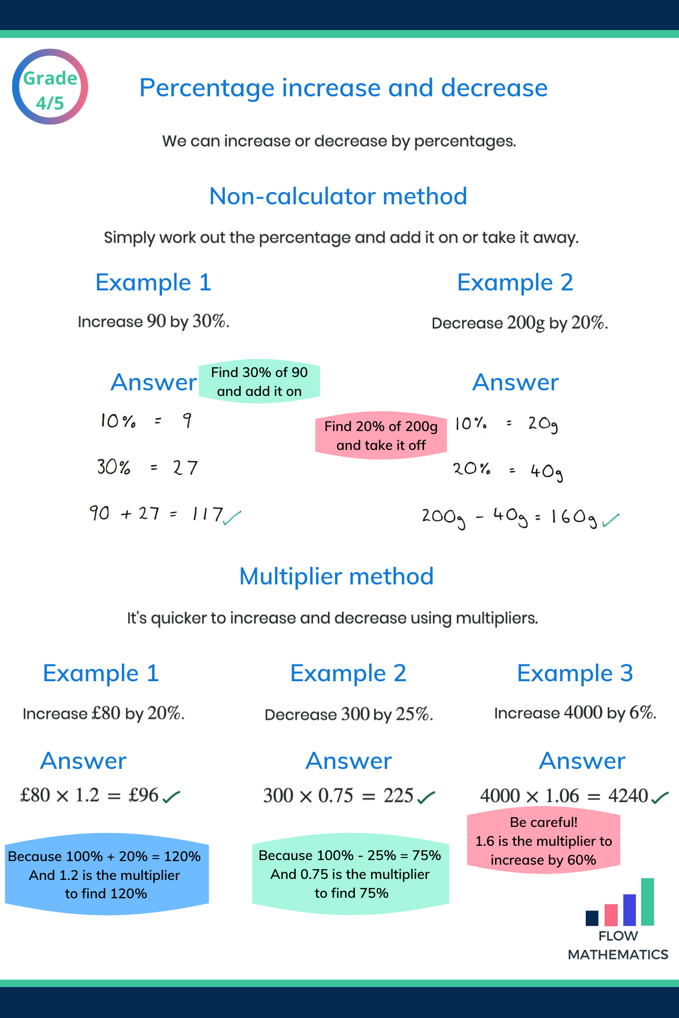 Percentages Revision Guide In