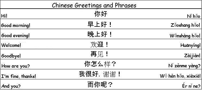 Chinese greetings and phrases chinese pinterest chinese chinese greetings and phrases m4hsunfo