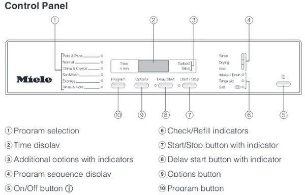 Miele Dishwasher Error Codes Display Light Indicator