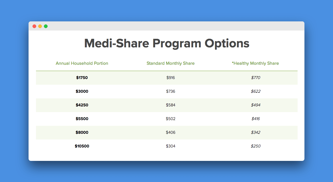 Medi Share Review 2020 Best Health Insurance Buy Health