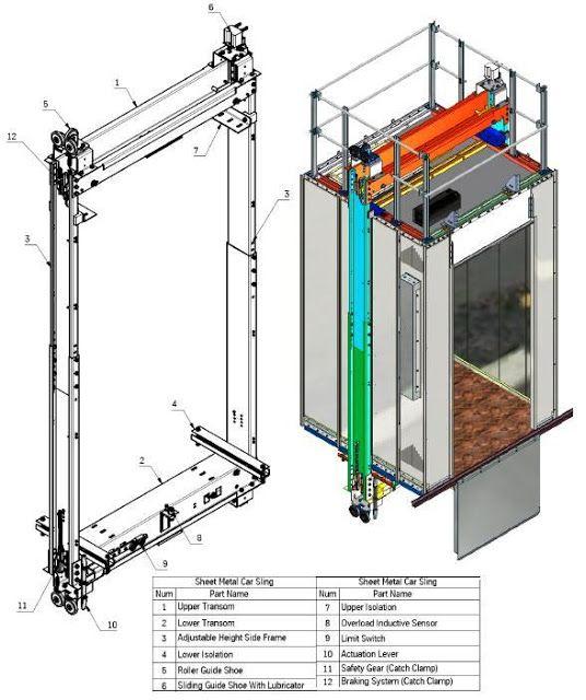 Basic Elevator Components Part One Com Imagens Elevador