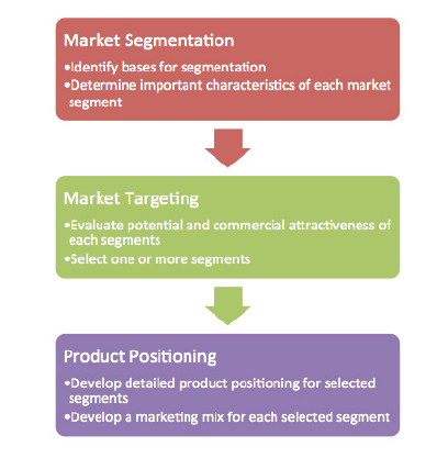 segmentation targeting and positioning of zara The spanish fashion retail chain zara is one of the most prominent  for its  brand and clearly understood the distinctive positioning they had within the   depending on the situation of the target country (ghemawat, nueno & dailey  2006)  reasoning given was that if zara's international segment and.