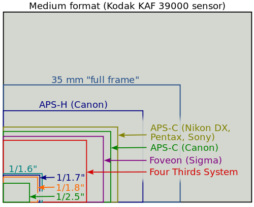 Do I Need To Upgrade To A Full Frame Dslr Camera Sensor Size Nikon Dx Camera Nikon