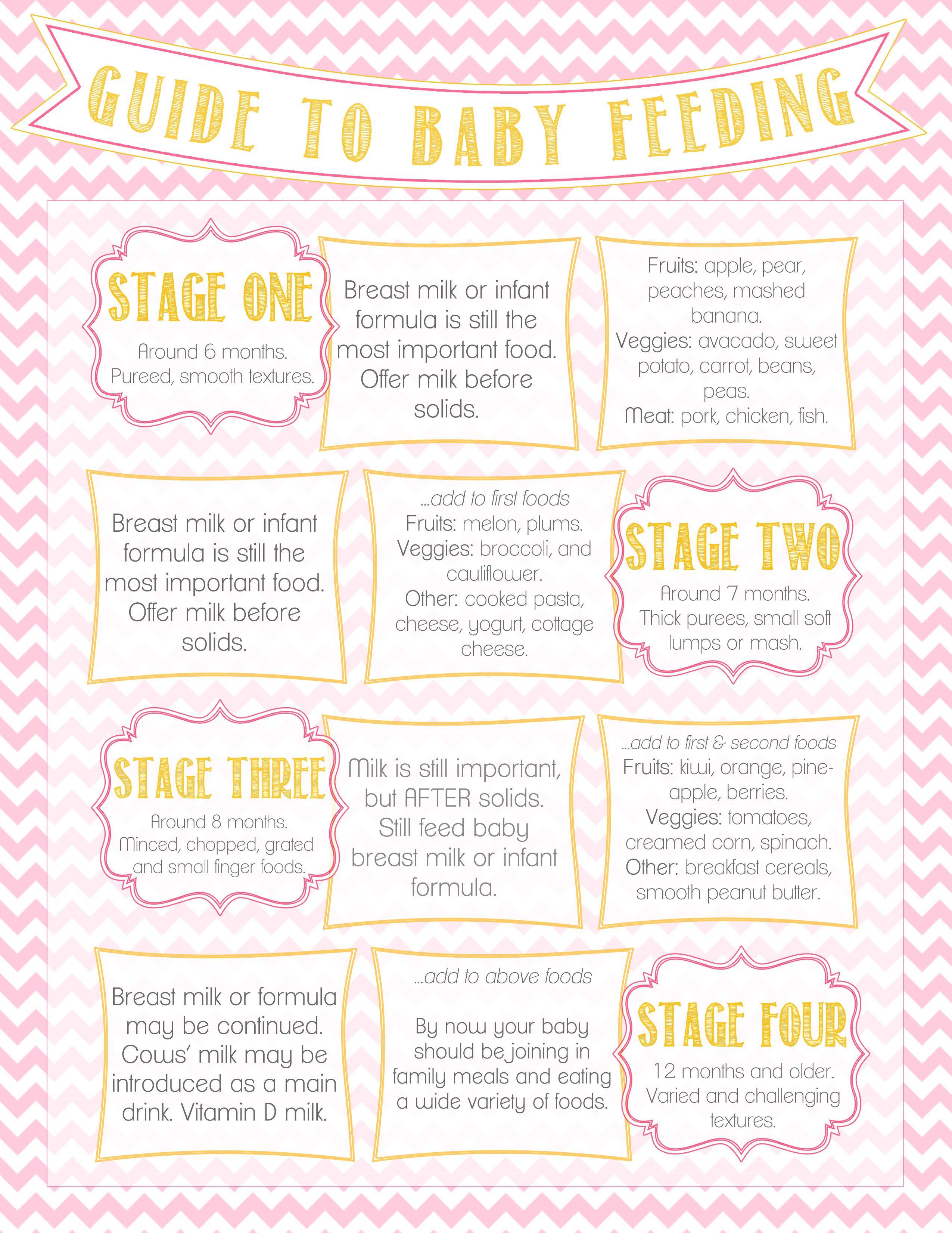 Pink  Yellow Baby Food Chart  Mommy Stuff    Food