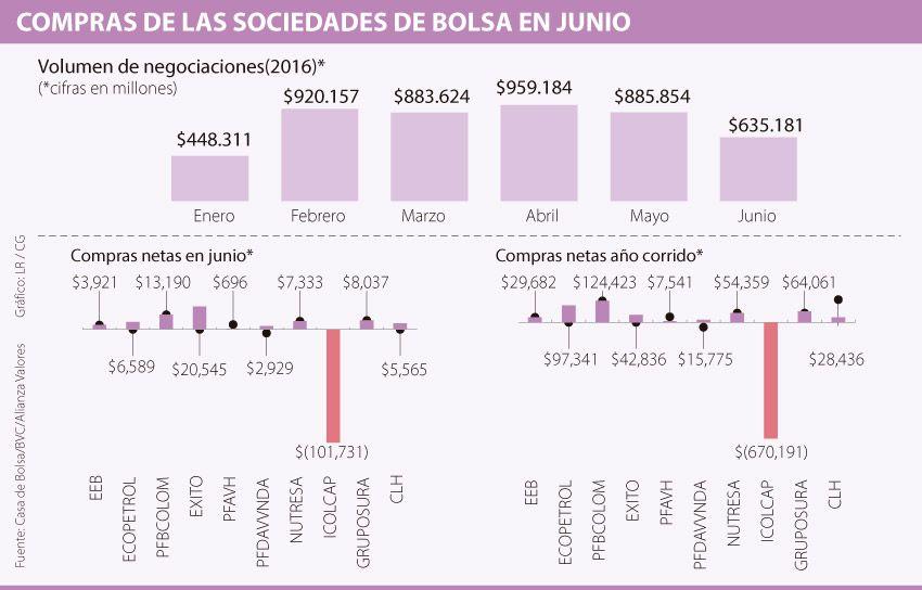 Ecopetrol, Bancolombia y Sura las mayores compras de las comisionistas