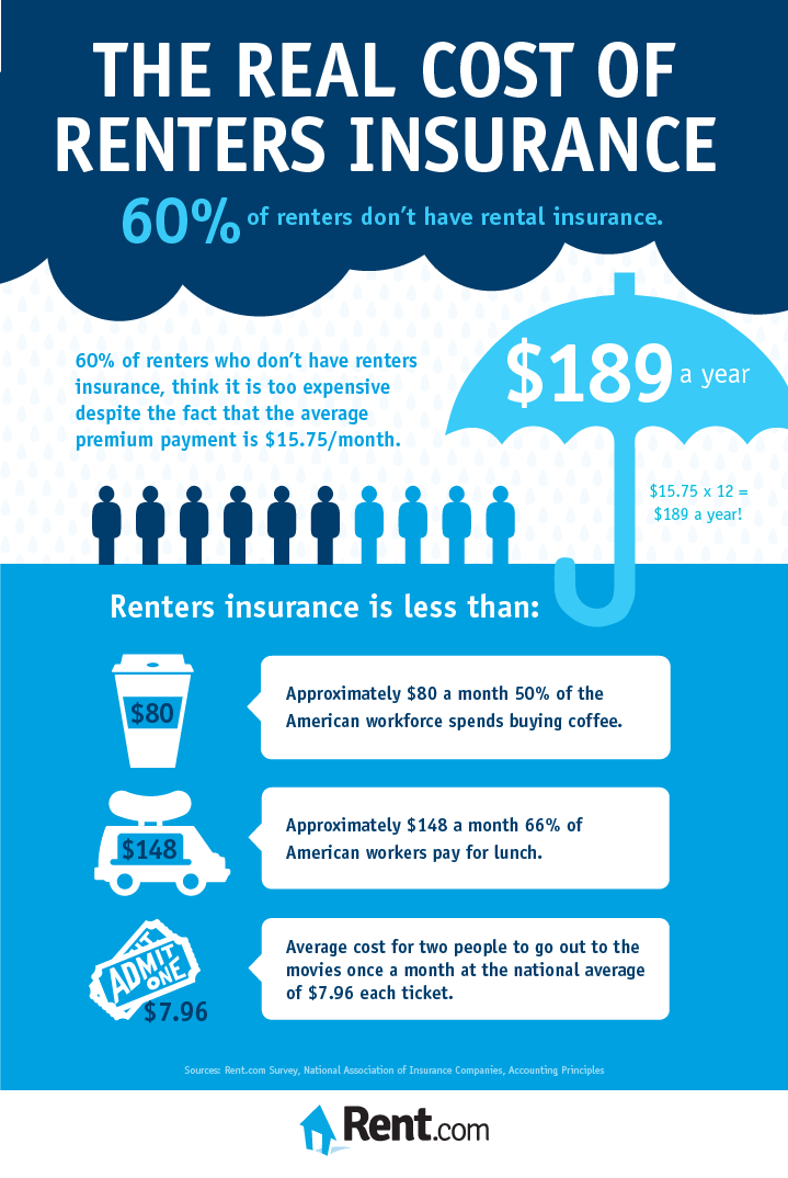 The Real Cost Of Renters Insurance Is Probably More Affordable Than You Think Infographic