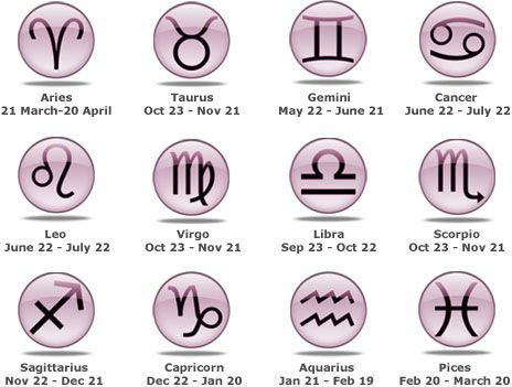 birth horoscope by date of birth