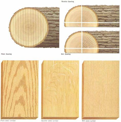 Examples Of Quarter Sawn Vs Rift Sawn White Oak Google Search Woodworking Woodworking Crafts Wood Working Gifts