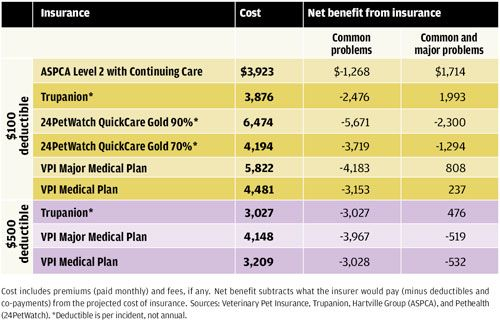 Opinion Consumer Reports Pet Insurance Rarely Worth The