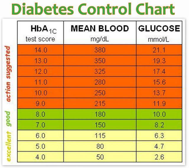 Diabetes Control Chart Health Diabetes Pinterest Diabetes - control chart