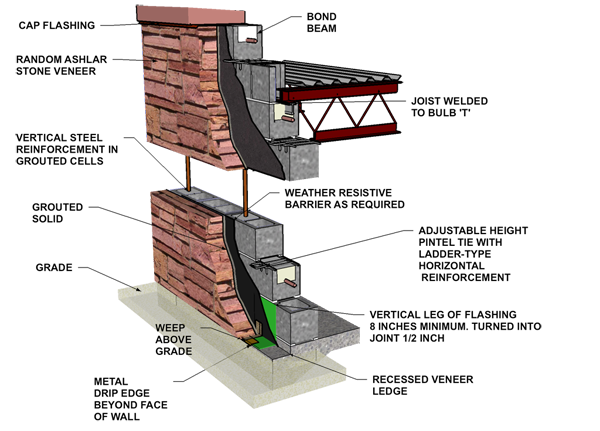 Patio Wall Reinforced Concrete Block With Stone Veneer Stone Veneer Concrete Block Walls Brick Veneer