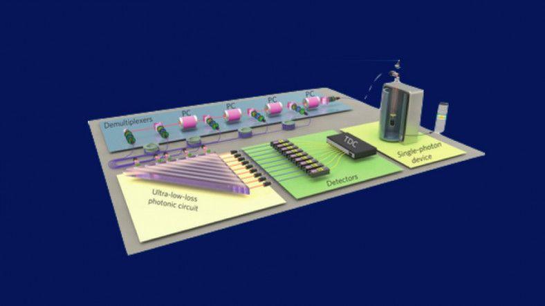 Webtekno ///  Çin, Rakiplerinden 24 Bin Kat Daha Hızlı Kuantum Bilgisayar Üretti!