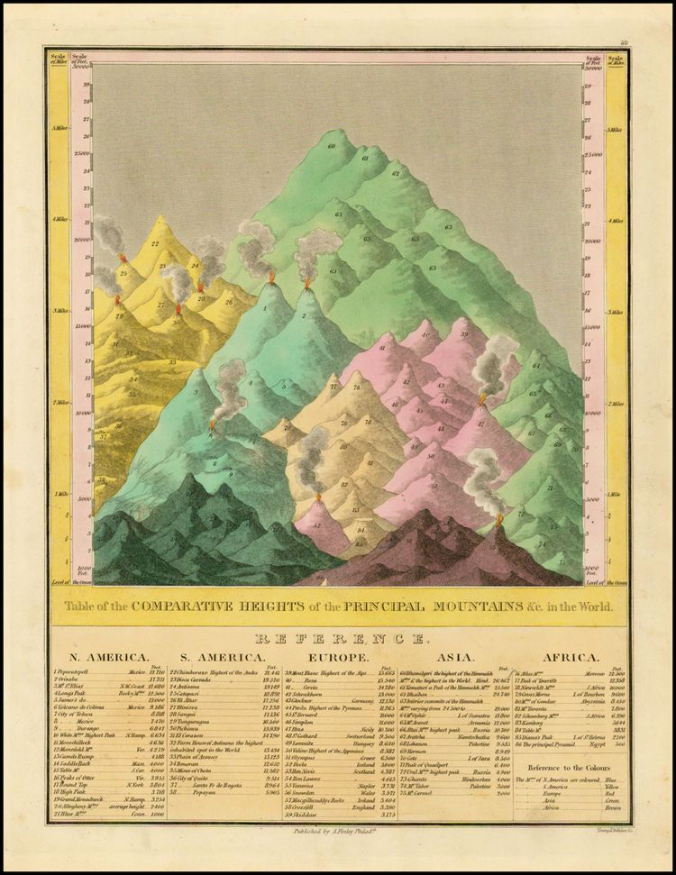 Table of the comparative heights of the principal mountains in the table of the comparative heights of the principal mountains in the world by map maker gumiabroncs Image collections
